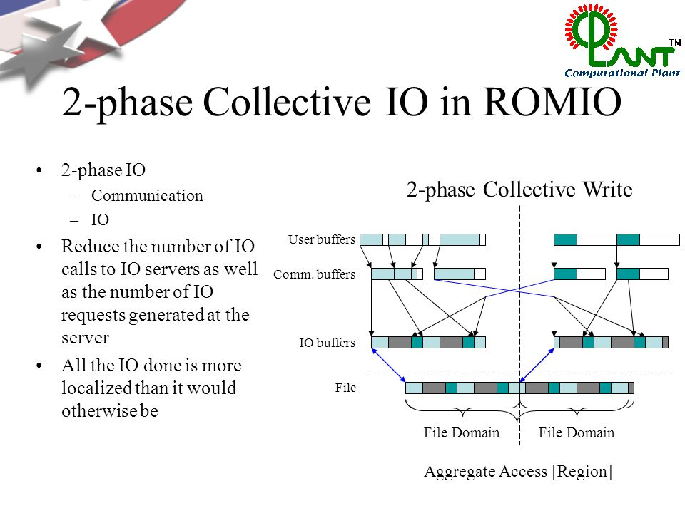 2-phase Collective IO in ROMIO 2-phase IO –Communication –IO Reduce the number of IO calls to IO servers as well as the number of IO requests generated at the server All the IO done is more localized than it would otherwise be User buffers Comm.
