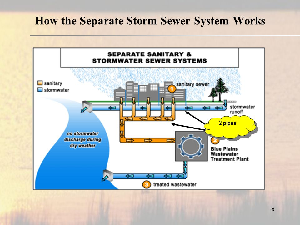 How the Separate Storm Sewer System Works 2 pipes 8