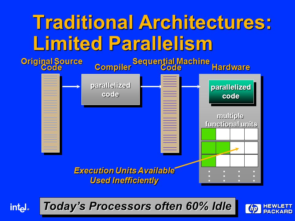 ® Today's Processors often 60% Idle parallelizedcode parallelizedcodeparallelizedcode HardwareCompiler multiple functional units functional units Original Source Code Sequential Machine Code........................