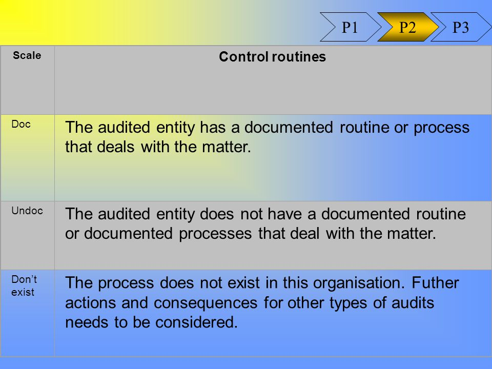 Scale Control routines Doc The audited entity has a documented routine or process that deals with the matter.