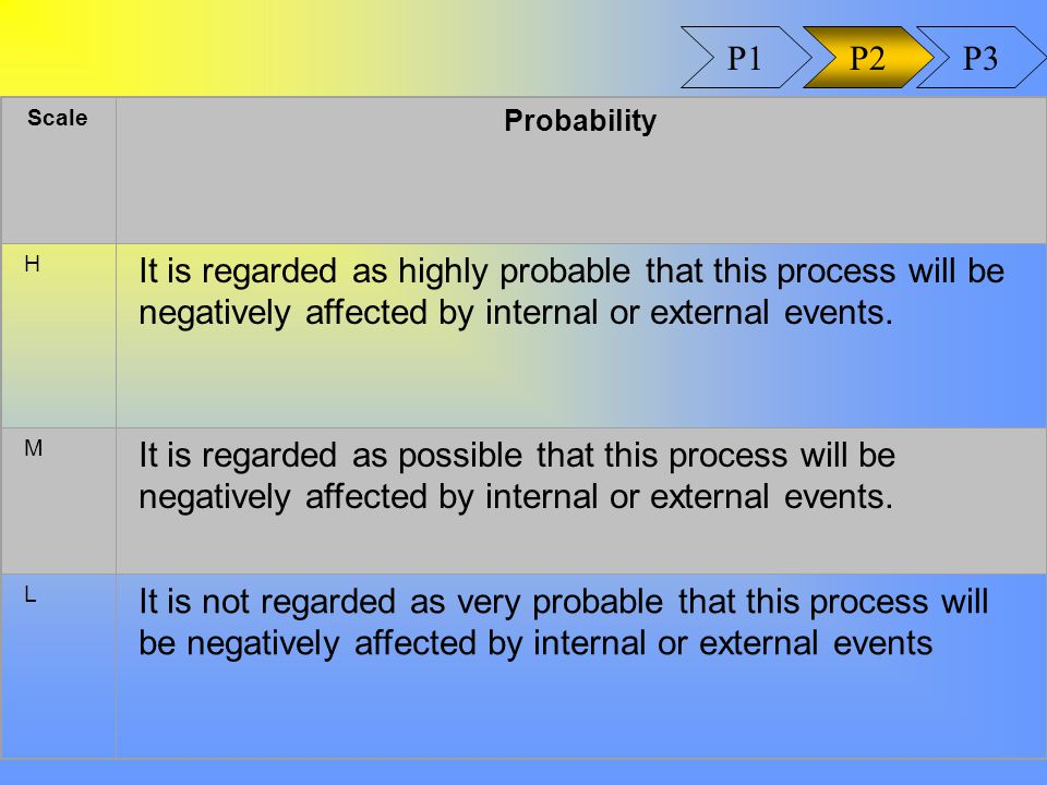 Scale Probability H It is regarded as highly probable that this process will be negatively affected by internal or external events.