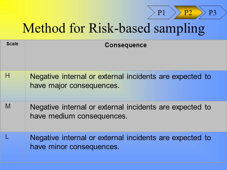 Method for Risk-based sampling Scale Consequence H Negative internal or external incidents are expected to have major consequences.