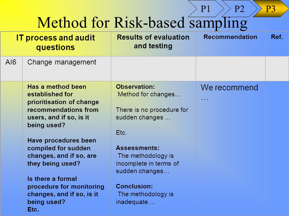 Method for Risk-based sampling IT process and audit questions Results of evaluation and testing RecommendationRef.