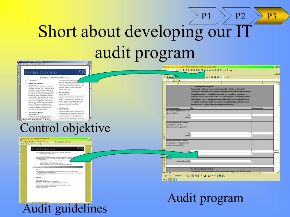 Short about developing our IT audit program P1P3P2 Audit program Audit guidelines Control objektive