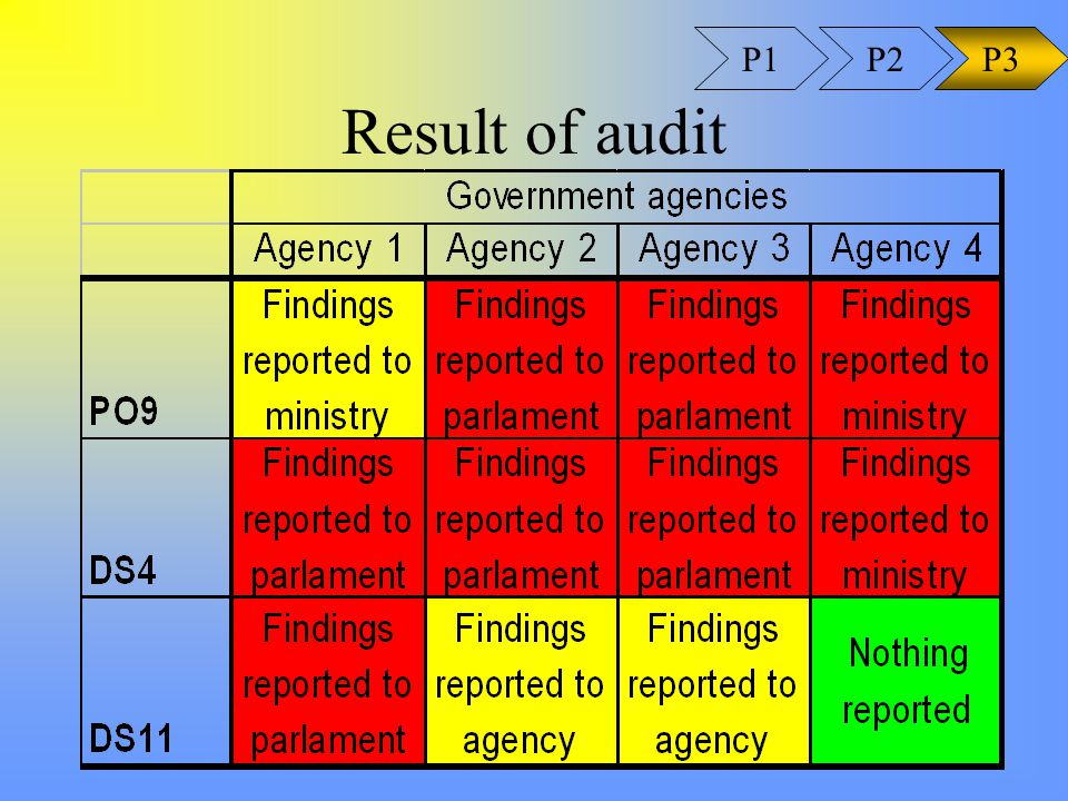 Result of audit P1P3P2