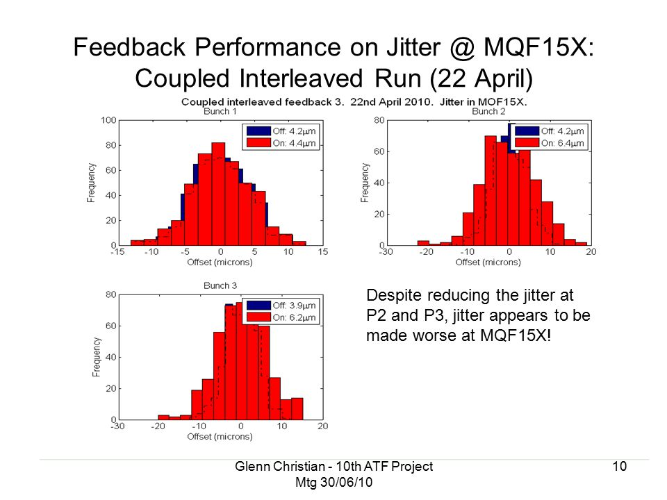 Glenn Christian - 10th ATF Project Mtg 30/06/10 10 Feedback Performance on Jitter @ MQF15X: Coupled Interleaved Run (22 April) Despite reducing the jitter at P2 and P3, jitter appears to be made worse at MQF15X!