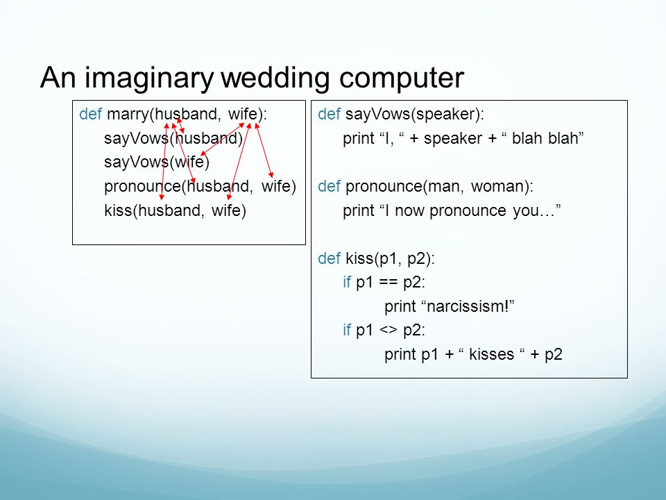 An imaginary wedding computer def marry(husband, wife): sayVows(husband) sayVows(wife) pronounce(husband, wife) kiss(husband, wife) def sayVows(speaker): print I, + speaker + blah blah def pronounce(man, woman): print I now pronounce you… def kiss(p1, p2): if p1 == p2: print narcissism! if p1 <> p2: print p1 + kisses + p2