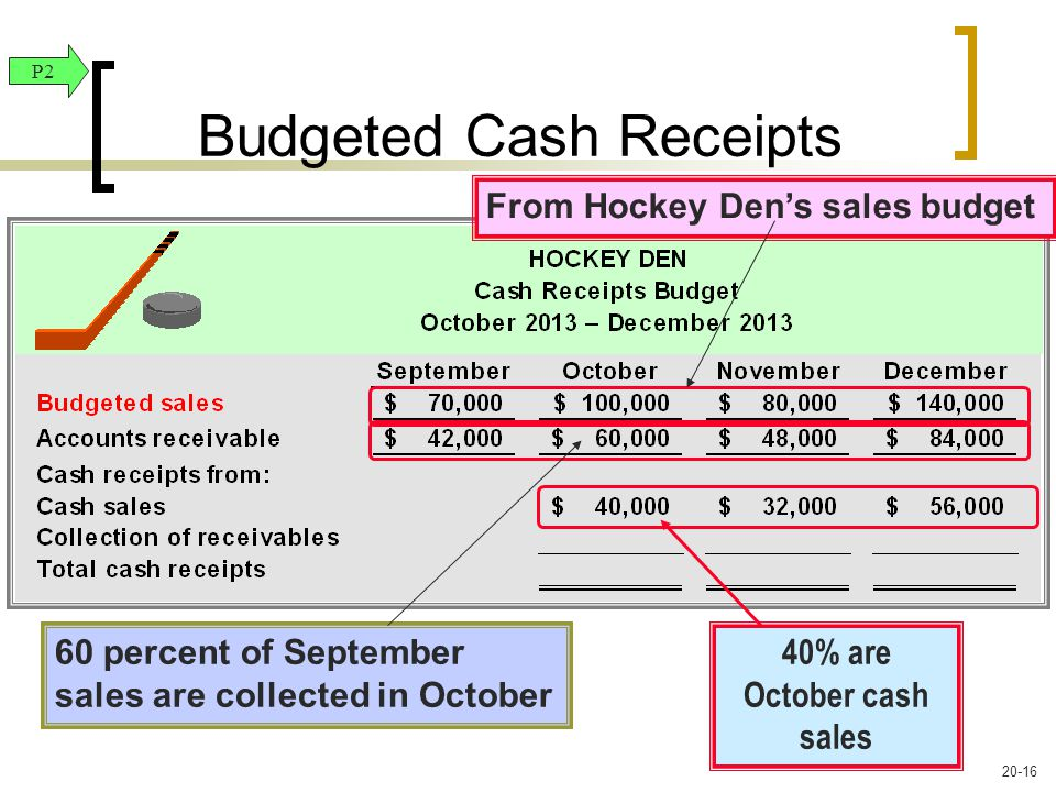 40% are October cash sales Budgeted Cash Receipts P2 From Hockey Den's sales budget 60 percent of September sales are collected in October 20-16