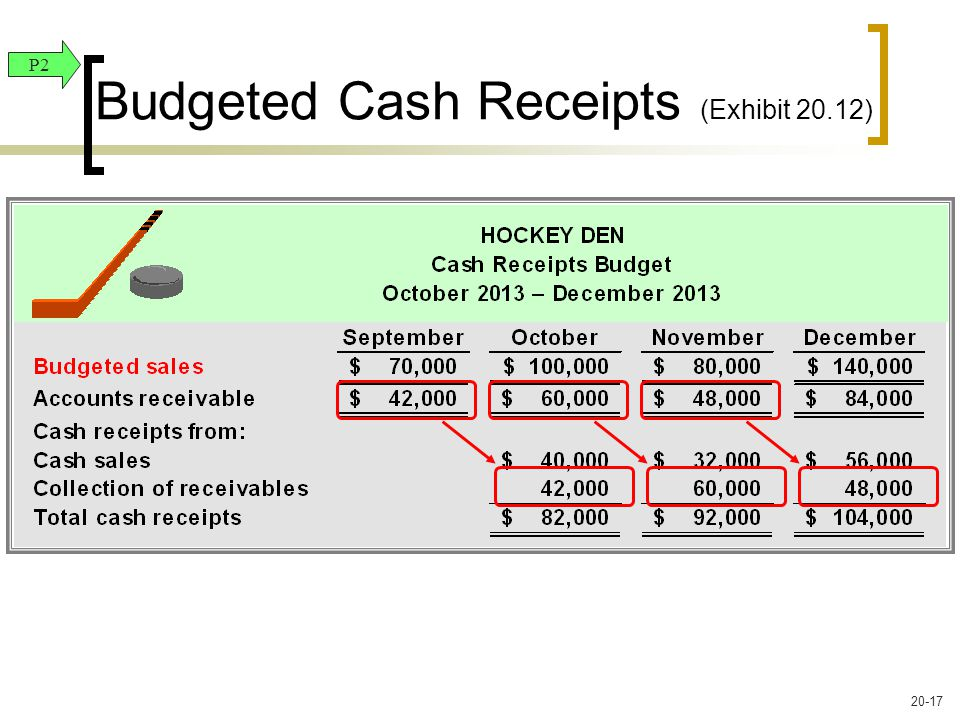 Budgeted Cash Receipts (Exhibit 20.12) P2 20-17