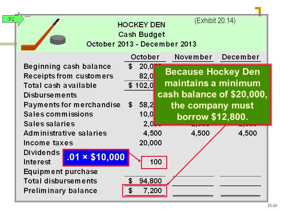 .01 × $10,000 Because Hockey Den maintains a minimum cash balance of $20,000, the company must borrow $12,800.