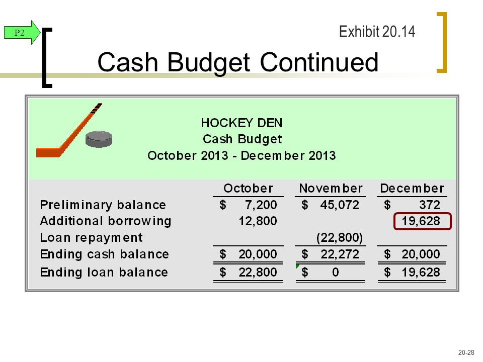 Cash Budget Continued P2 Exhibit 20.14 20-28