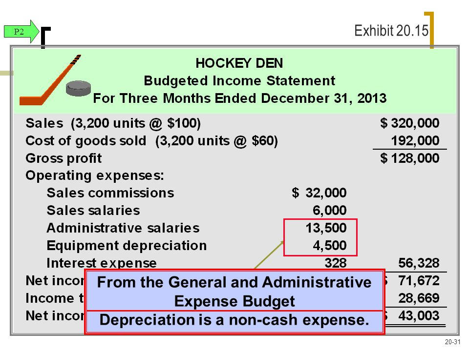 From the General and Administrative Expense Budget Depreciation is a non-cash expense.