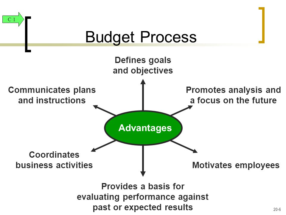 Advantages Communicates plans and instructions Promotes analysis and a focus on the future Motivates employees Provides a basis for evaluating performance against past or expected results Coordinates business activities Defines goals and objectives Budget Process C 1 20-6