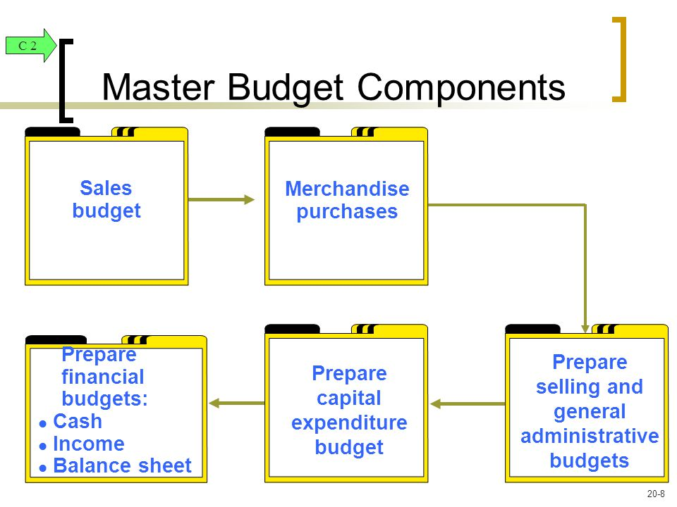 Master Budget Components Sales budget Merchandise purchases Prepare financial budgets: l Cash l Income l Balance sheet Prepare capital expenditure budget Prepare selling and general administrative budgets C 2 20-8