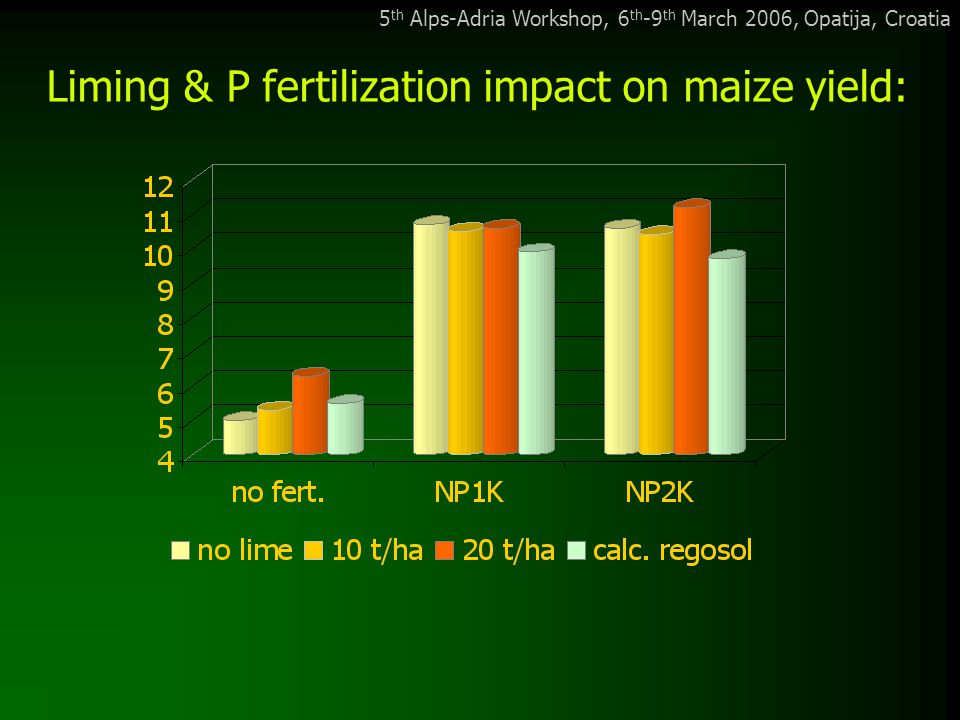 5 th Alps-Adria Workshop, 6 th -9 th March 2006, Opatija, Croatia Liming & P fertilization impact on maize yield: