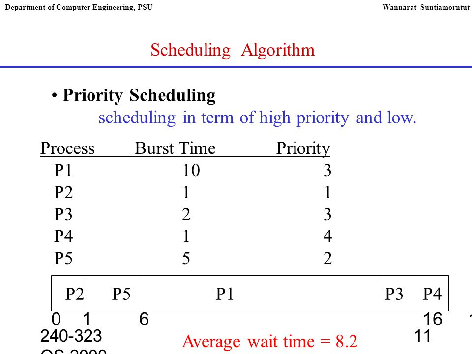 240-323 OS,2000 11 Department of Computer Engineering, PSUWannarat Suntiamorntut Scheduling Algorithm Priority Scheduling scheduling in term of high priority and low.