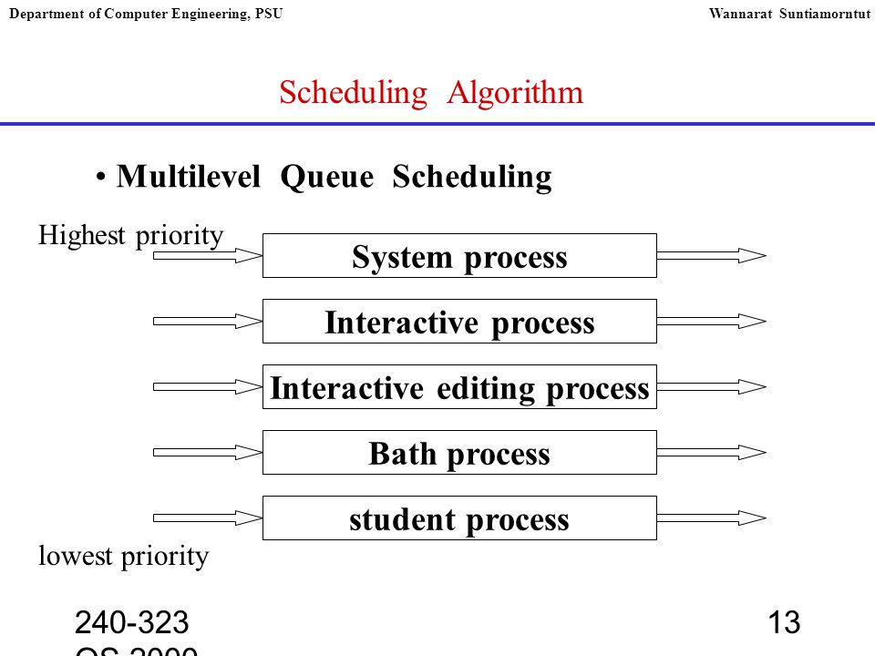 240-323 OS,2000 13 Department of Computer Engineering, PSUWannarat Suntiamorntut Scheduling Algorithm Multilevel Queue Scheduling System process Highest priority Interactive process Interactive editing process Bath process student process lowest priority