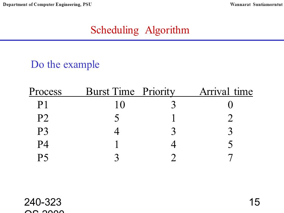 240-323 OS,2000 15 Department of Computer Engineering, PSUWannarat Suntiamorntut Scheduling Algorithm ProcessBurst TimePriorityArrival time P11030 P2512 P3433 P4145 P5327 Do the example