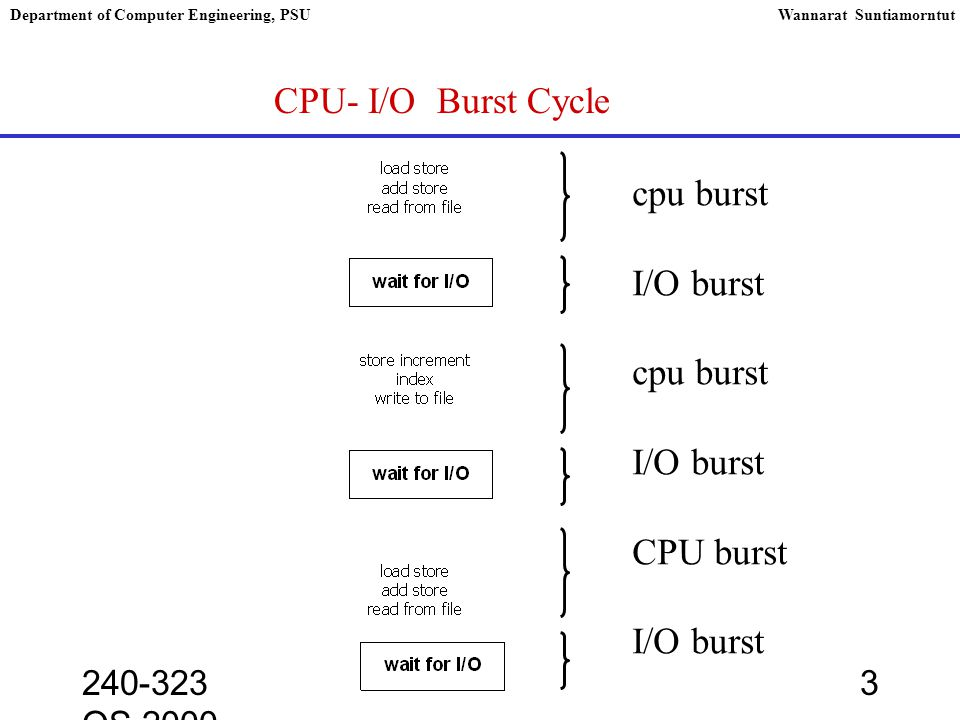 240-323 OS,2000 3 Department of Computer Engineering, PSUWannarat Suntiamorntut CPU- I/O Burst Cycle cpu burst I/O burst cpu burst I/O burst CPU burst I/O burst