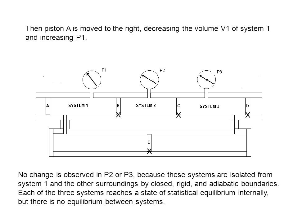Then piston A is moved to the right, decreasing the volume V1 of system 1 and increasing P1.