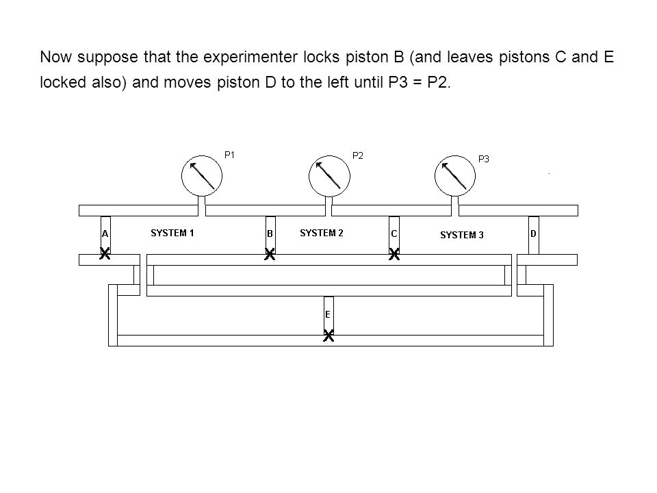 Now suppose that the experimenter locks piston B (and leaves pistons C and E locked also) and moves piston D to the left until P3 = P2.
