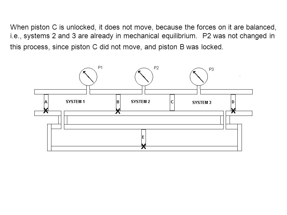 When piston C is unlocked, it does not move, because the forces on it are balanced, i.e., systems 2 and 3 are already in mechanical equilibrium.