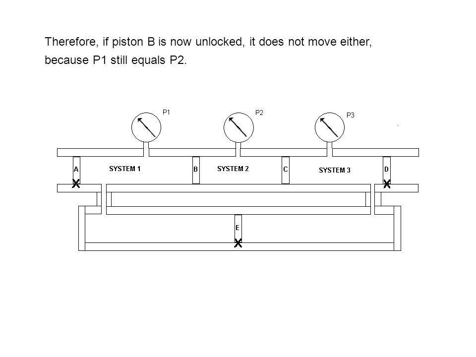Therefore, if piston B is now unlocked, it does not move either, because P1 still equals P2.