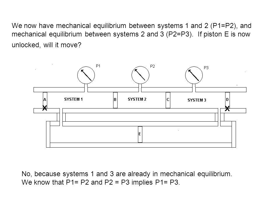 We now have mechanical equilibrium between systems 1 and 2 (P1=P2), and mechanical equilibrium between systems 2 and 3 (P2=P3).