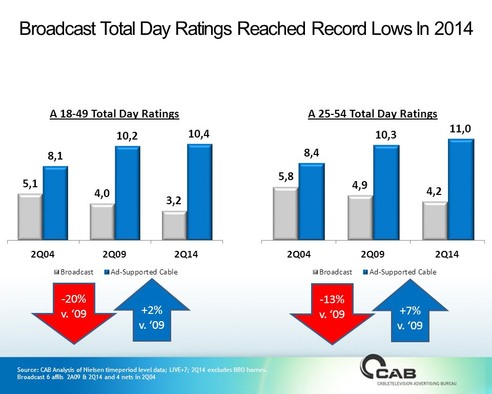 Source: CAB Analysis of Nielsen timeperiod level data; LIVE+7; 2Q14 excludes BBO homes.