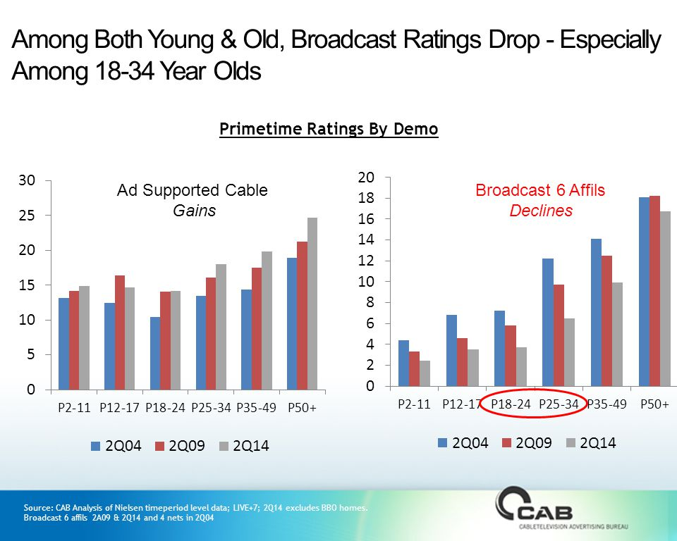 Among Both Young & Old, Broadcast Ratings Drop - Especially Among 18-34 Year Olds Primetime Ratings By Demo Ad Supported Cable Gains Broadcast 6 Affils Declines Source: CAB Analysis of Nielsen timeperiod level data; LIVE+7; 2Q14 excludes BBO homes.