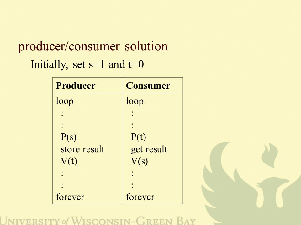 producer/consumer solution Initially, set s=1 and t=0 ProducerConsumer loop : P(s) store result V(t) : forever loop : P(t) get result V(s) : forever