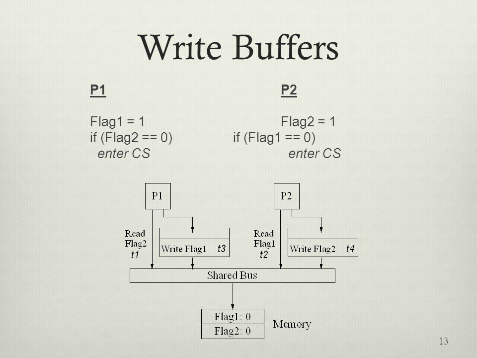 Write Buffers P1P2 Flag1 = 1Flag2 = 1 if (Flag2 == 0)if (Flag1 == 0) enter CS enter CS 13