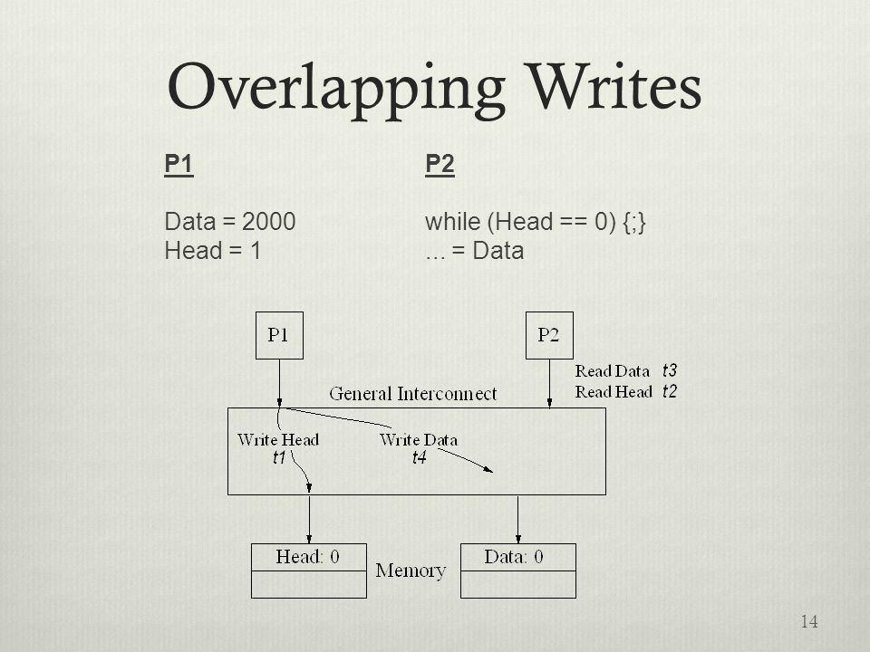 Overlapping Writes P1P2 Data = 2000while (Head == 0) {;} Head = 1... = Data 14