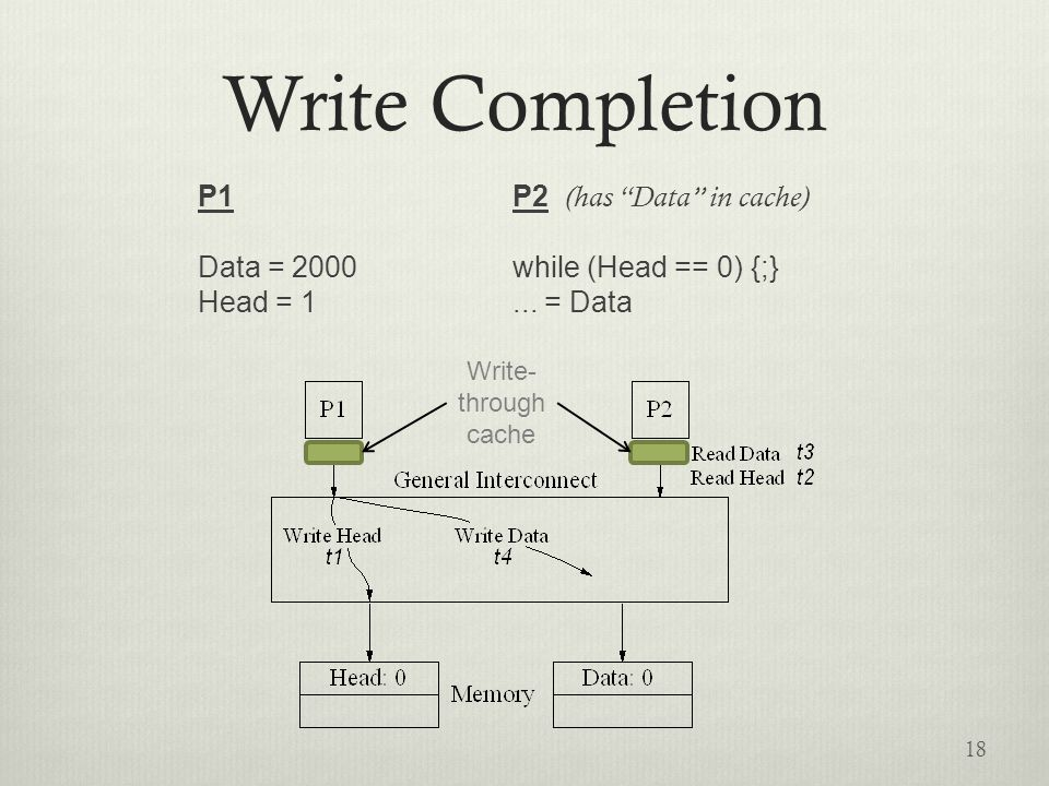 Write Completion P1P2 (has Data in cache) Data = 2000while (Head == 0) {;} Head = 1...