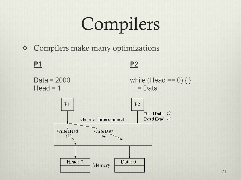 Compilers  Compilers make many optimizations P1P2 Data = 2000while (Head == 0) { } Head = 1...