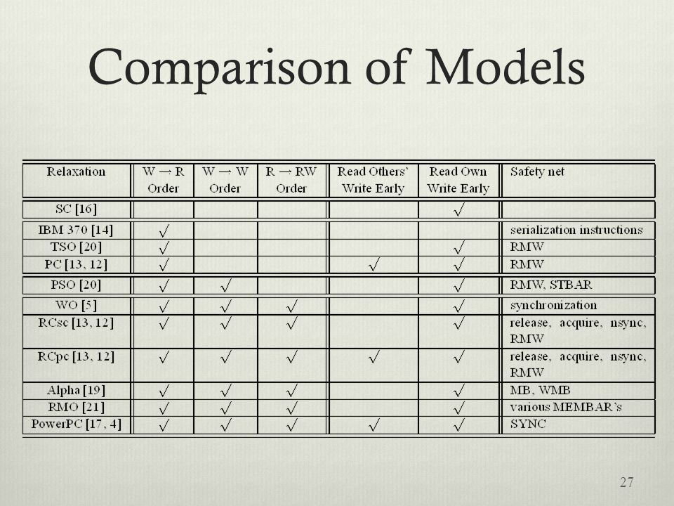 Comparison of Models 27