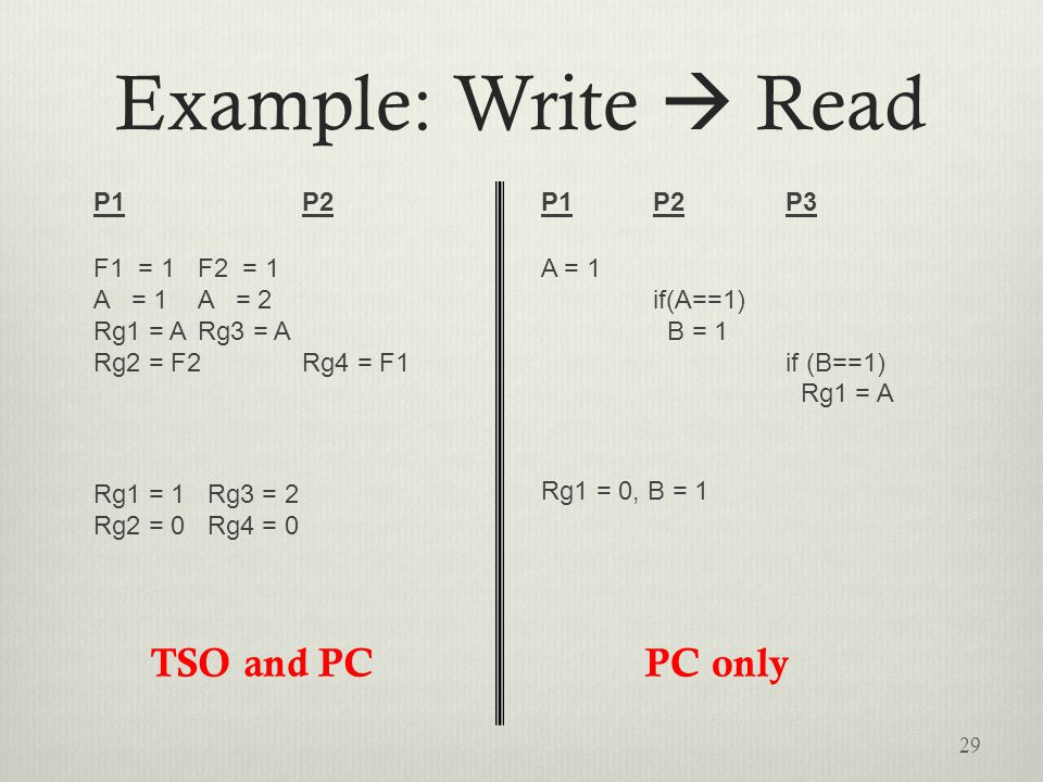 Example: Write  Read P1 P2 F1 = 1F2 = 1 A = 1A = 2 Rg1 = ARg3 = A Rg2 = F2Rg4 = F1 Rg1 = 1 Rg3 = 2 Rg2 = 0 Rg4 = 0 P1 P2 P3 A = 1 if(A==1) B = 1 if (B==1) Rg1 = A Rg1 = 0, B = 1 29 PC onlyTSO and PC