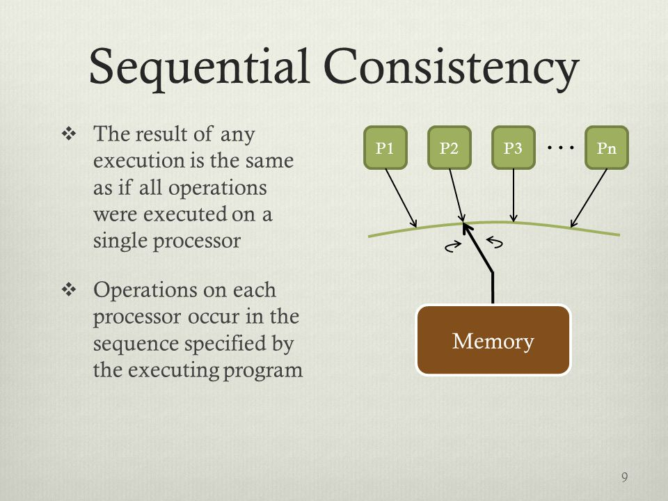  The result of any execution is the same as if all operations were executed on a single processor  Operations on each processor occur in the sequence specified by the executing program P1P2P3Pn … Memory 9