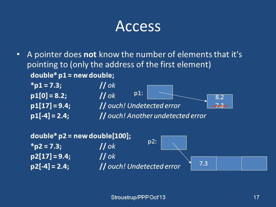 Access A pointer does not know the number of elements that it s pointing to (only the address of the first element) double* p1 = new double; *p1 = 7.3;// ok p1[0] = 8.2;// ok p1[17] = 9.4;// ouch.