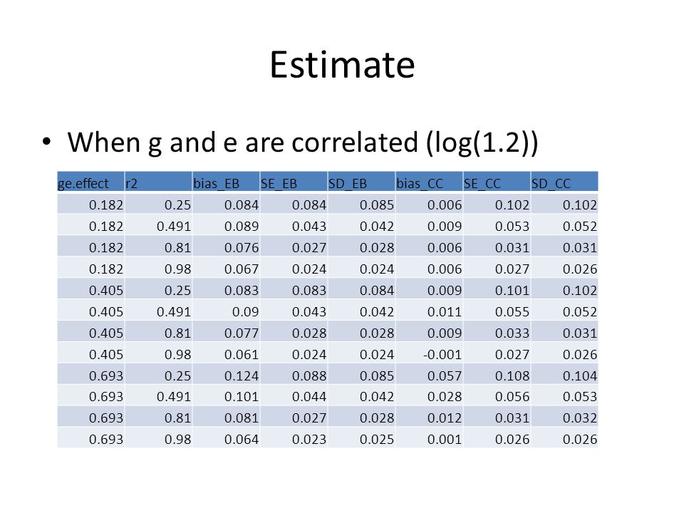 Estimate When g and e are correlated (log(1.2)) ge.effectr2bias_EBSE_EBSD_EBbias_CCSE_CCSD_CC 0.1820.250.084 0.0850.0060.102 0.1820.4910.0890.0430.0420.0090.0530.052 0.1820.810.0760.0270.0280.0060.031 0.1820.980.0670.024 0.0060.0270.026 0.4050.250.083 0.0840.0090.1010.102 0.4050.4910.090.0430.0420.0110.0550.052 0.4050.810.0770.028 0.0090.0330.031 0.4050.980.0610.024 -0.0010.0270.026 0.6930.250.1240.0880.0850.0570.1080.104 0.6930.4910.1010.0440.0420.0280.0560.053 0.6930.810.0810.0270.0280.0120.0310.032 0.6930.980.0640.0230.0250.0010.026