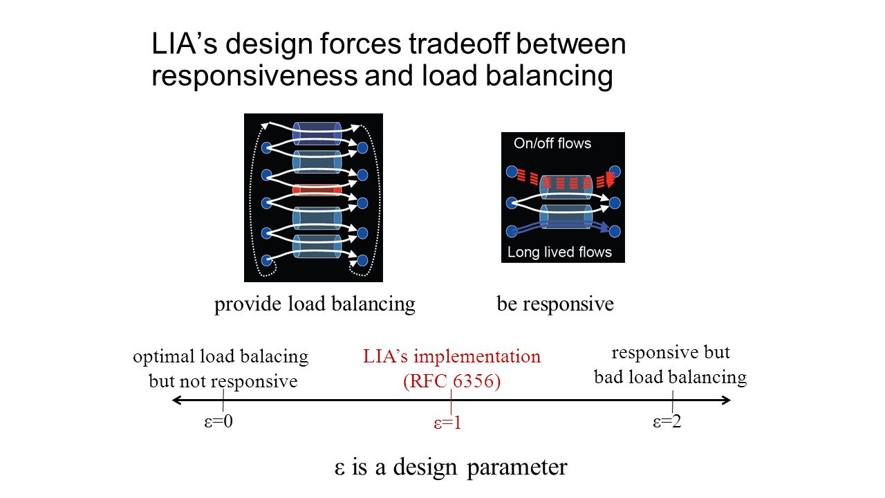 LIA's design forces tradeoff between responsiveness and load balancing provide load balancingbe responsive optimal load balacing but not responsive responsive but bad load balancing LIA's implementation (RFC 6356) ε=0 ε=1 ε=2 ε is a design parameter