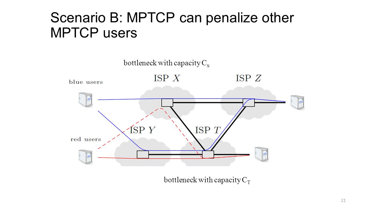 Scenario B: MPTCP can penalize other MPTCP users 21 bottleneck with capacity C x bottleneck with capacity C T