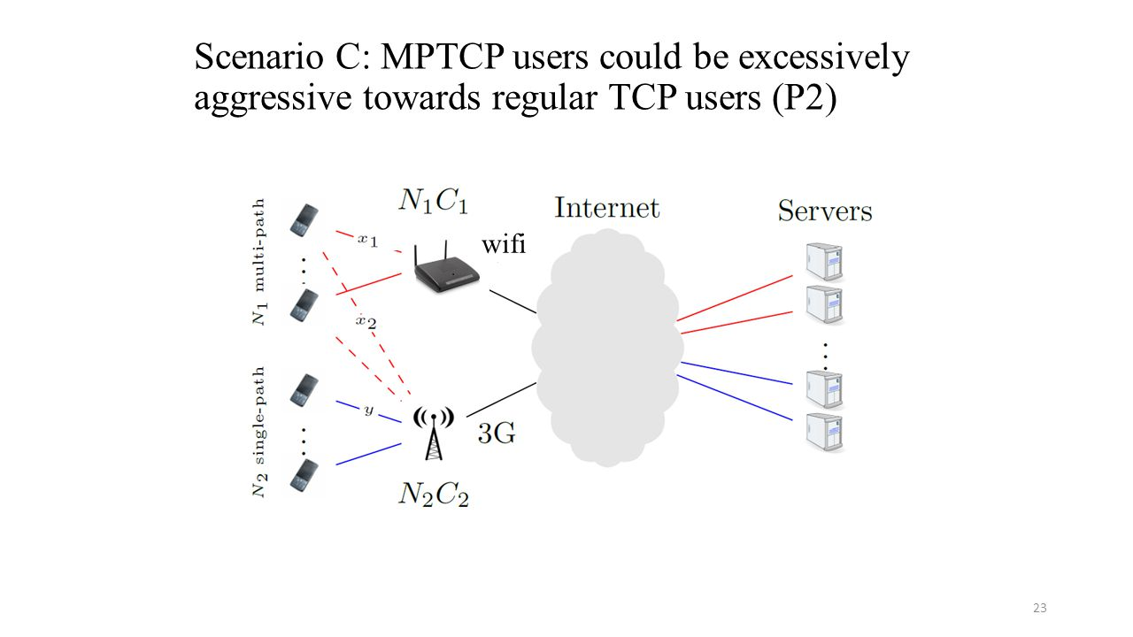 Scenario C: MPTCP users could be excessively aggressive towards regular TCP users (P2) 23 wifi