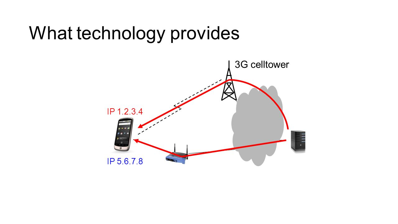 What technology provides 3G celltower IP 1.2.3.4 IP 5.6.7.8