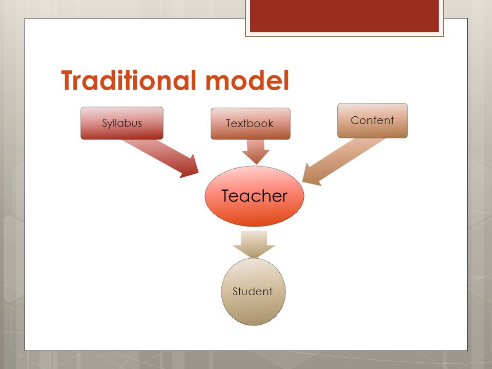 Traditional model Teacher Syllabus Textbook Content Student