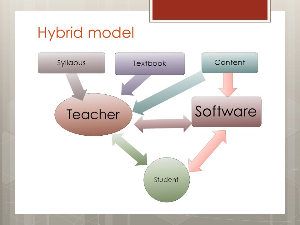 Hybrid model Teacher Syllabus Textbook Content Student Software