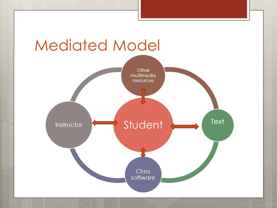 Mediated Model Student Other multimedia resources Text Class software Instructor