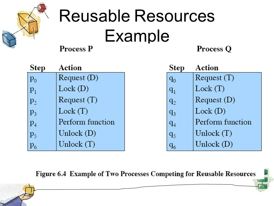 Reusable Resources Example