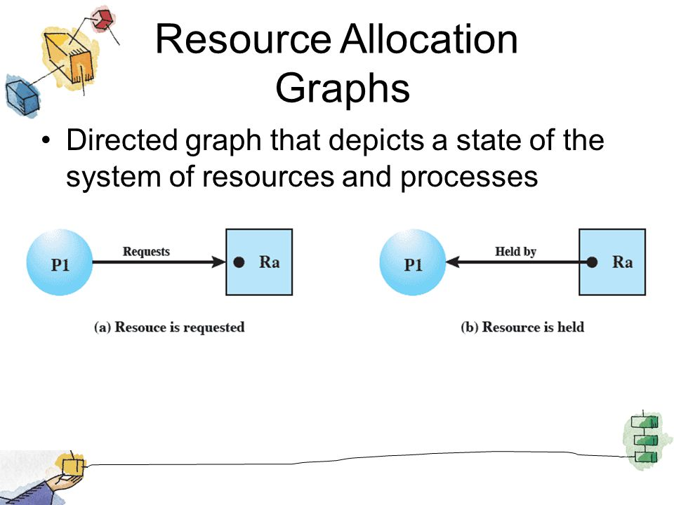 Resource Allocation Graphs Directed graph that depicts a state of the system of resources and processes