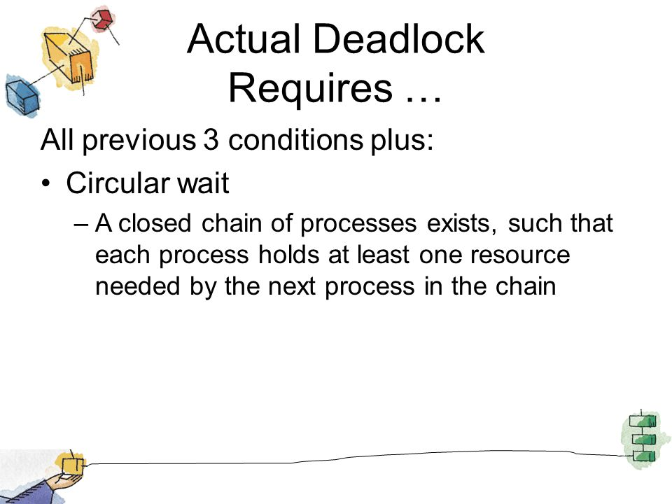 Actual Deadlock Requires … All previous 3 conditions plus: Circular wait –A closed chain of processes exists, such that each process holds at least one resource needed by the next process in the chain